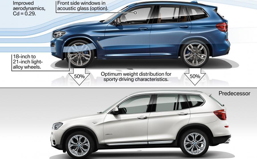 Nowe BMW X3 kontra poprzedni model (biały)