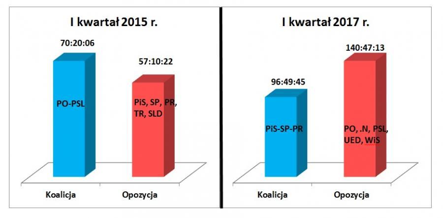 TVP SA - Porównanie czasów (godz:min:sek.) wystąpień koalicji i opozycji sejmowej w I kwartale 2015 i 2017 roku