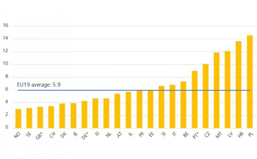 Ryzyko śmierci na miliard przejechanych kilometrów
