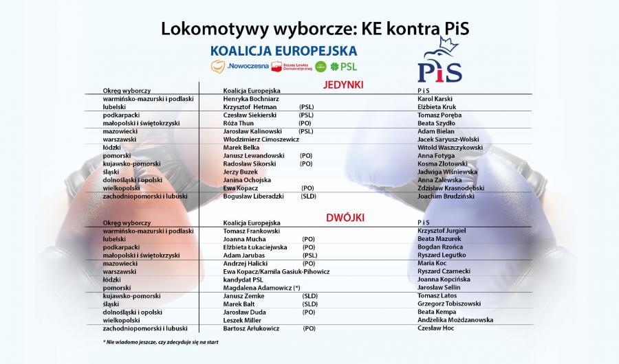 Lokomotywy wyborcze- KE kontra PiS