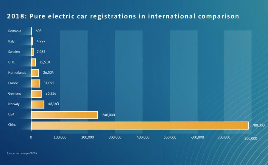 2018 r.: porównanie liczby rejestracji samochodów z wyłącznie elektrycznym napędem