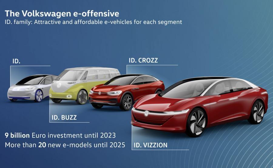 Volkswagen zamierza stać się do 2025 roku czołowym producentem aut elektrycznych na świecie