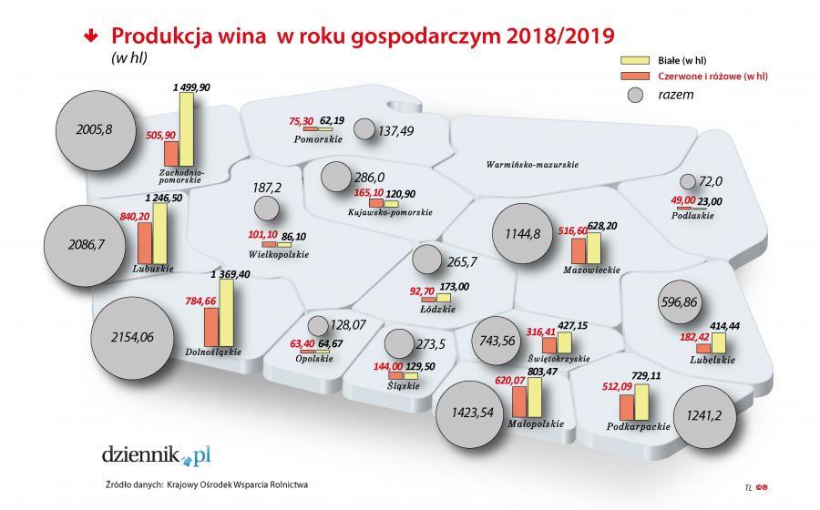 Produkcja wina w Polsce