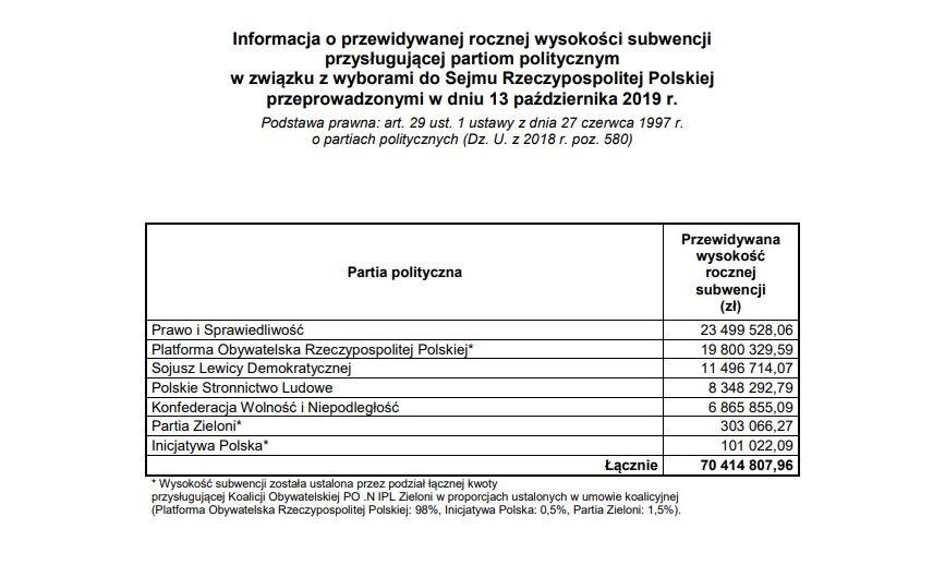 Podział subwencji budżetowych