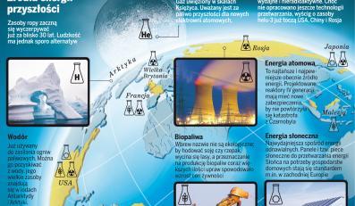 Źródła energii przyszłości