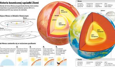 Wygnane z powierzchni Wenus życie może bytować w podniebnych przestworzach
