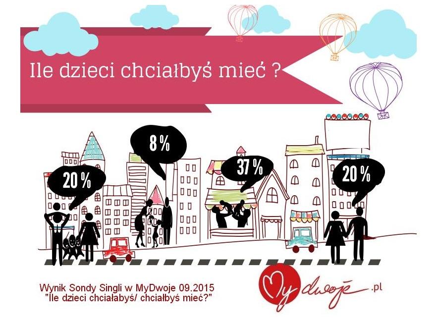 Ile dzieci chcą mieć polscy single?