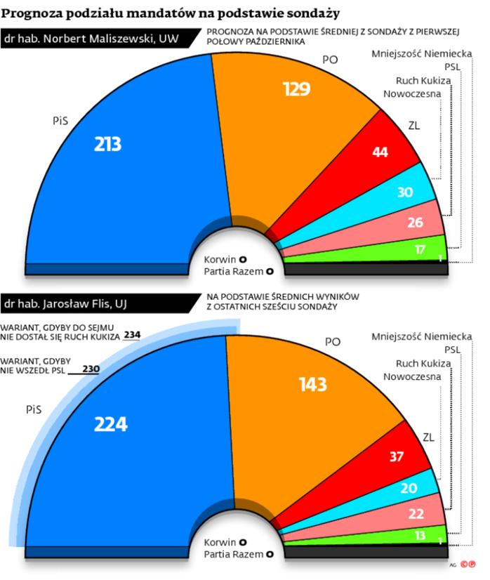 Podział mandatów w Sejmie