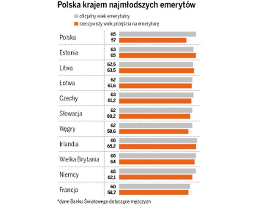 Polacy to najmłodsi emeryci w Europie